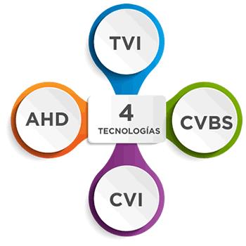 4 Tecnologías