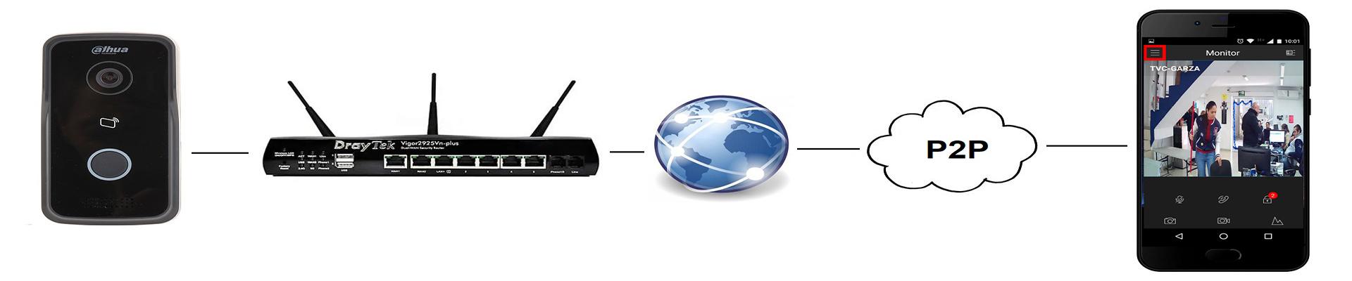 Videoportero IP p2P