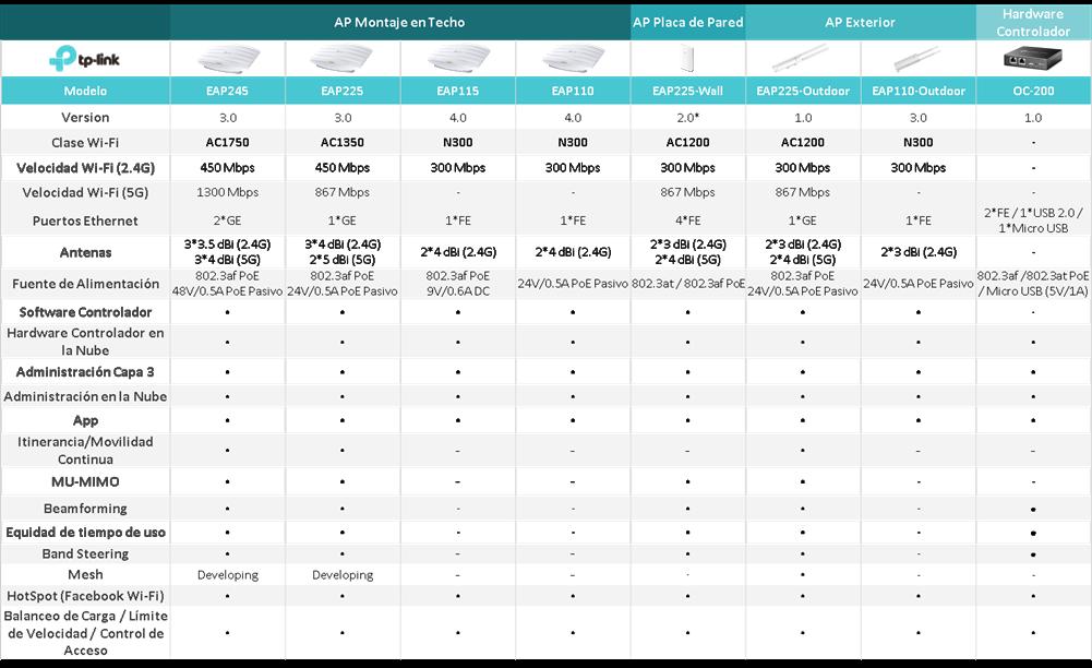 TP-Link Omada EAP Comparacion